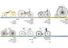Afbeelding fiets - overzicht geschiedenis