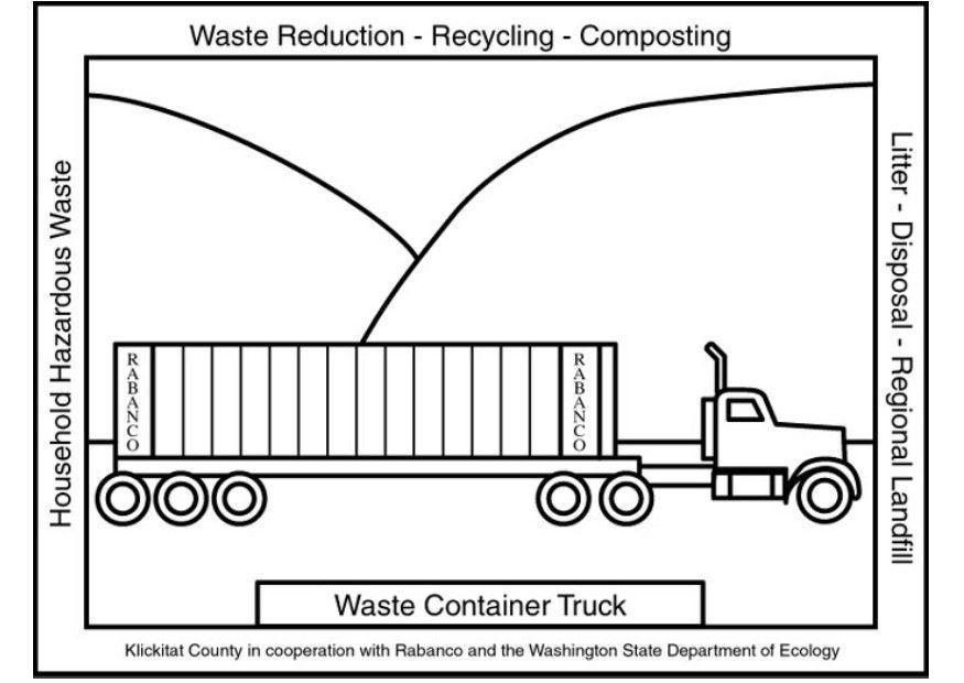 kleurplaat afval container truck gratis kleurplaten om te